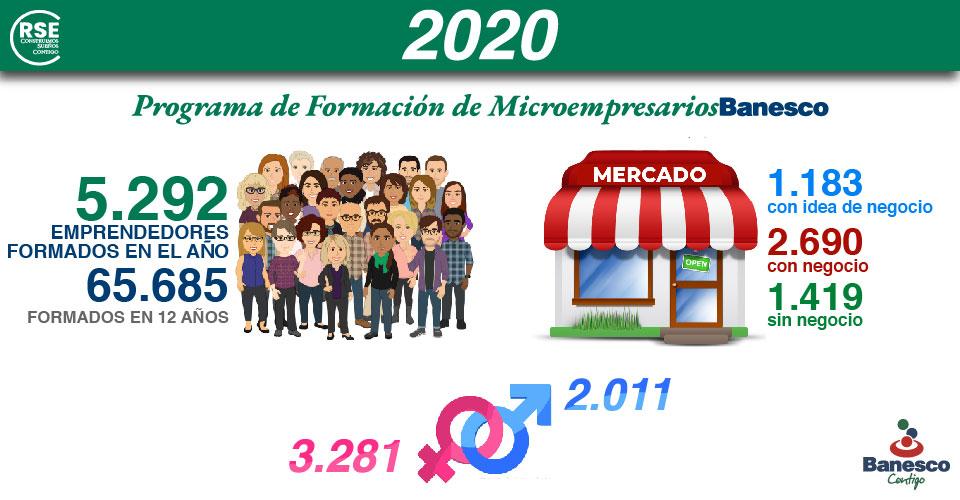 Programa de Formacíon de Microempresarios Resumen 2020