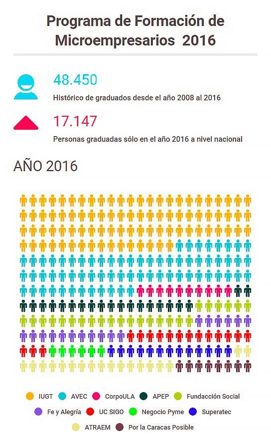 Infografía de las personas atendidas en el Programa de Microempresarios