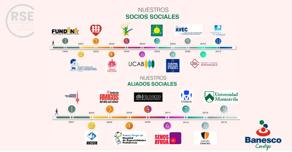 Banesco fortalece la gestión de Organizaciones Sociales